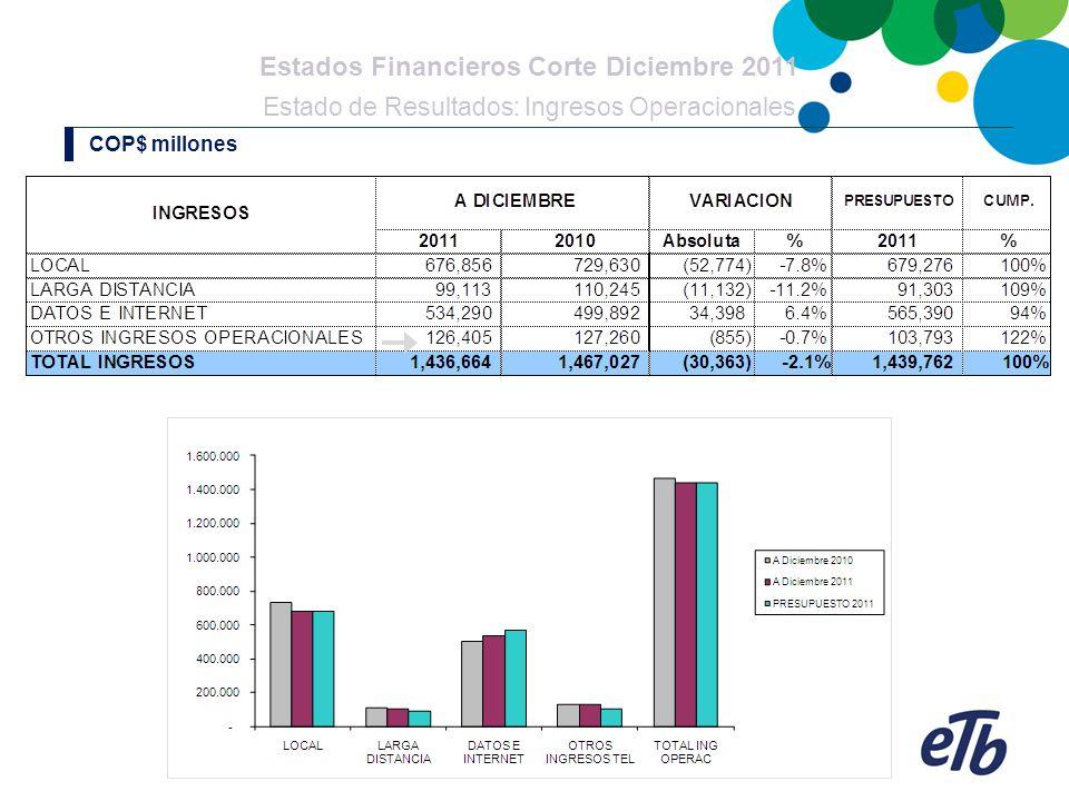 Estados Financieros Corte Diciembre 2011 Estado de Resultados: Ingresos Operacionales COP$ millones