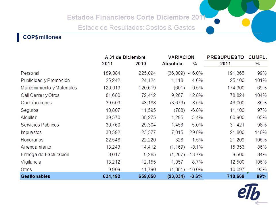 Estados Financieros Corte Diciembre 2011 Estado de Resultados: Costos & Gastos COP$ millones
