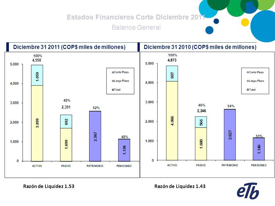 Diciembre 31 2011 (COP$ miles de millones) Diciembre 31 2010 (COP$ miles de millones) Estados Financieros Corte Diciembre 2011 Balance General Razón d