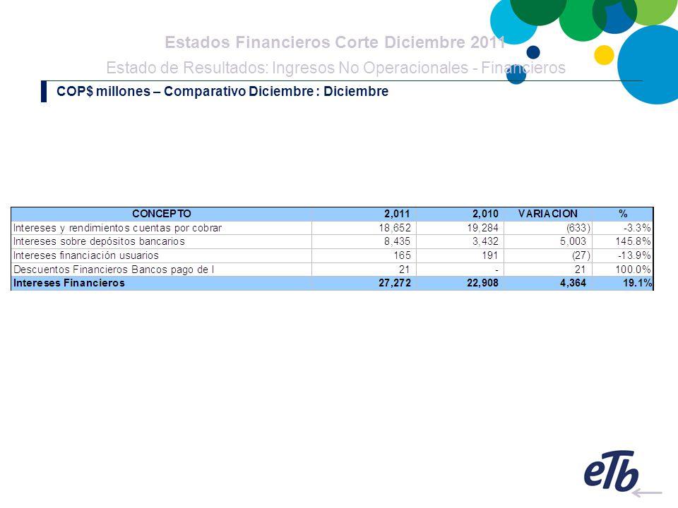 Estados Financieros Corte Diciembre 2011 Estado de Resultados: Ingresos No Operacionales - Financieros COP$ millones – Comparativo Diciembre : Diciembre