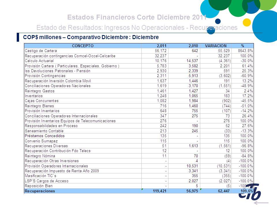 Estados Financieros Corte Diciembre 2011 Estado de Resultados: Ingresos No Operacionales - Recuperaciones COP$ millones – Comparativo Diciembre : Dici