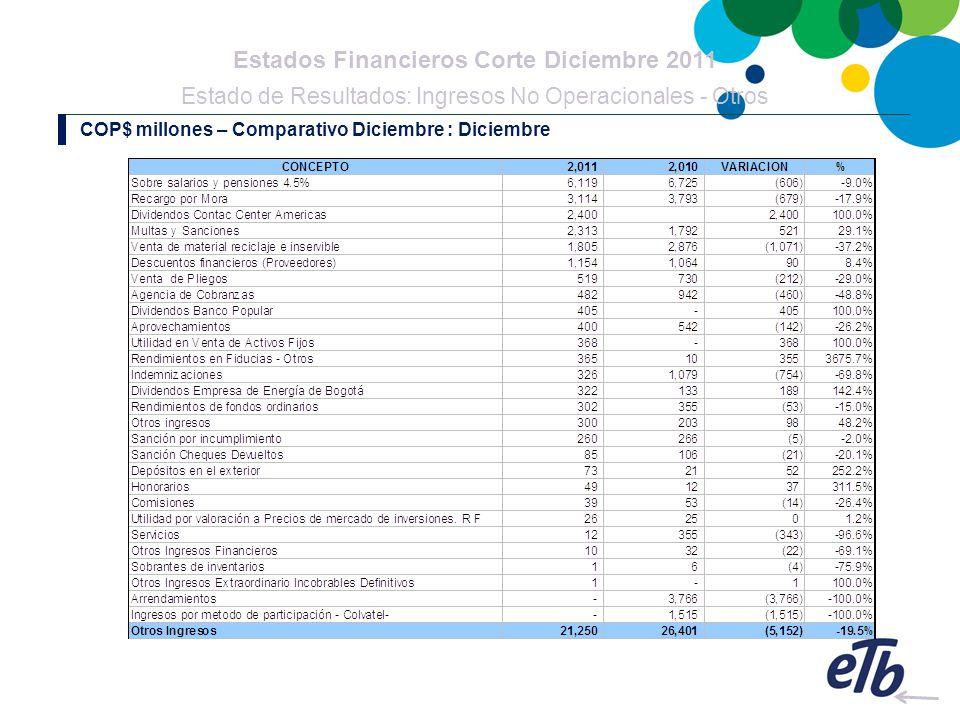 Estados Financieros Corte Diciembre 2011 Estado de Resultados: Ingresos No Operacionales - Otros COP$ millones – Comparativo Diciembre : Diciembre