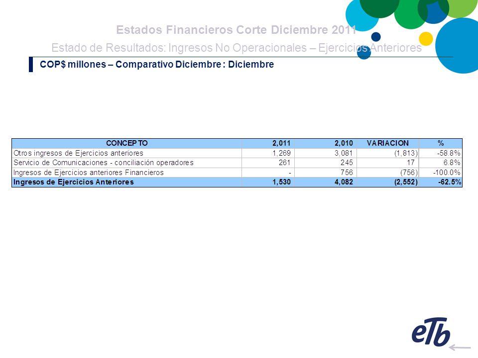 Estados Financieros Corte Diciembre 2011 Estado de Resultados: Ingresos No Operacionales – Ejercicios Anteriores COP$ millones – Comparativo Diciembre : Diciembre