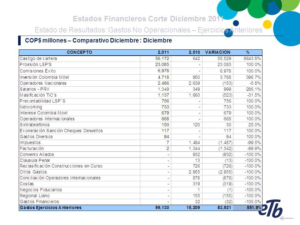 Estados Financieros Corte Diciembre 2011 Estado de Resultados: Gastos No Operacionales – Ejercicios Anteriores COP$ millones – Comparativo Diciembre :