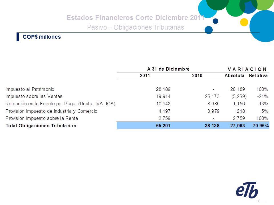 Estados Financieros Corte Diciembre 2011 Pasivo – Obligaciones Tributarias COP$ millones