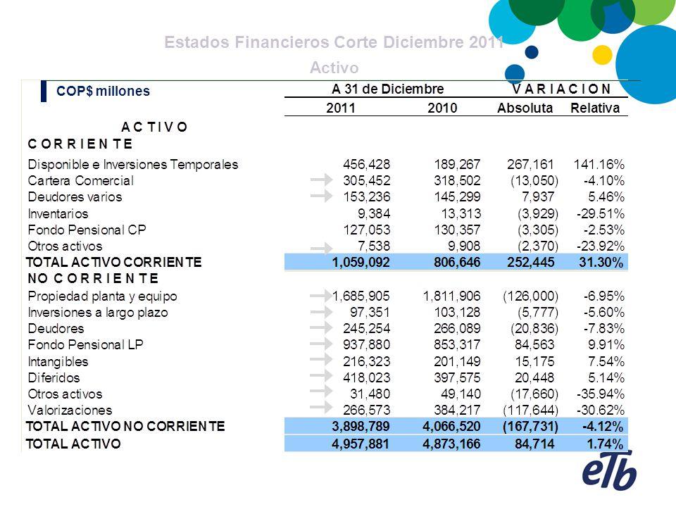 Estados Financieros Corte Diciembre 2011 Pasivo – Acreedores Varios COP$ millones