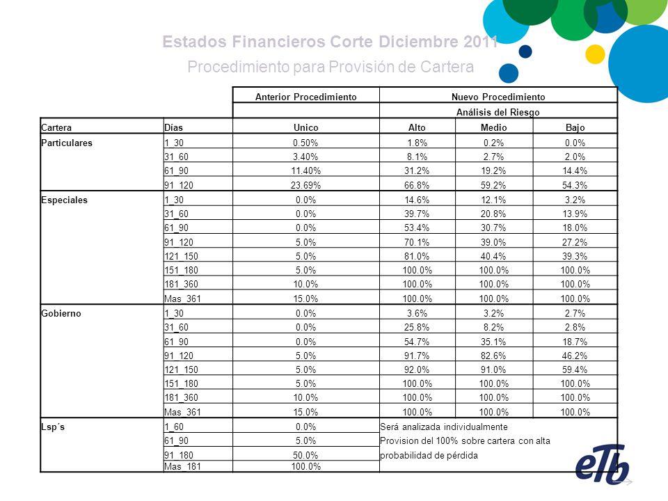 Estados Financieros Corte Diciembre 2011 Procedimiento para Provisión de Cartera Anterior ProcedimientoNuevo Procedimiento Análisis del Riesgo Cartera