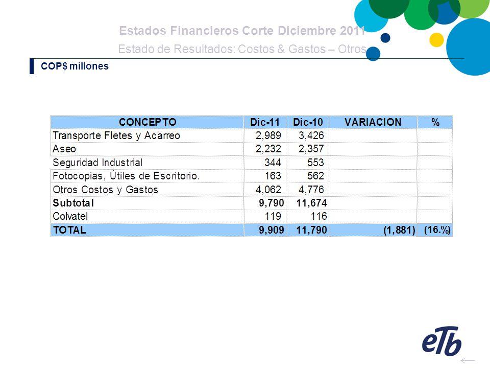 Estados Financieros Corte Diciembre 2011 Estado de Resultados: Costos & Gastos – Otros COP$ millones