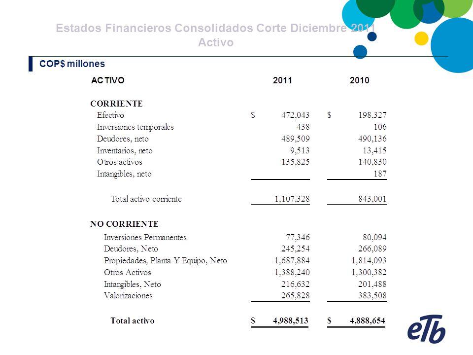 Estados Financieros Consolidados Corte Diciembre 2011 Activo COP$ millones