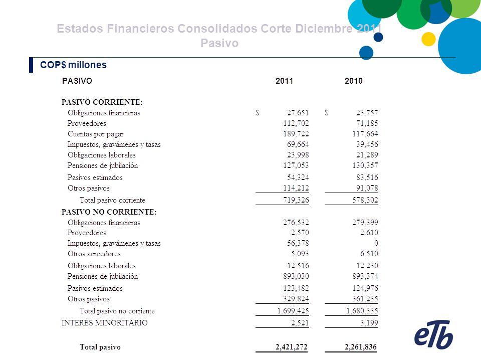 Estados Financieros Consolidados Corte Diciembre 2011 Pasivo COP$ millones
