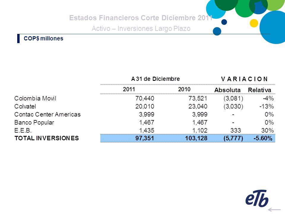 Estados Financieros Corte Diciembre 2011 Activo – Deudores Largo Plazo COP$ millones
