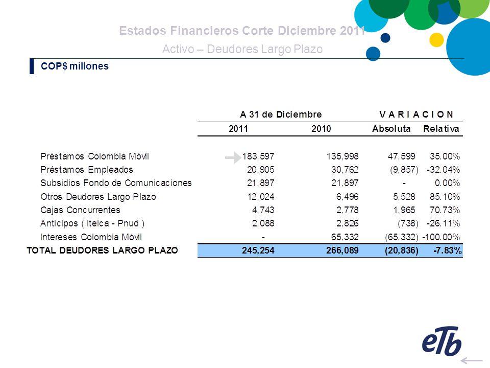 Estados Financieros Corte Diciembre 2011 Activo – Fondo Pasivo Pensional COP$ millones