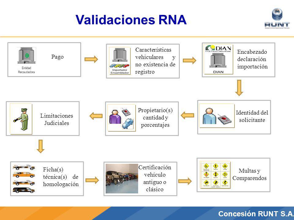 CONCESIÓN RUNT S.A.Concesión RUNT S.A. Validaciones RNA Pago Características vehiculares y no existencia de registro Encabezado declaración importació