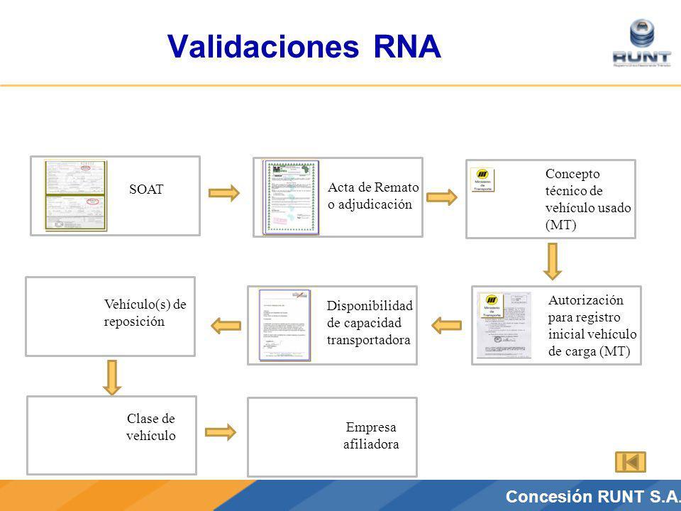 CONCESIÓN RUNT S.A.Concesión RUNT S.A. SOAT Acta de Remato o adjudicación Disponibilidad de capacidad transportadora Concepto técnico de vehículo usad