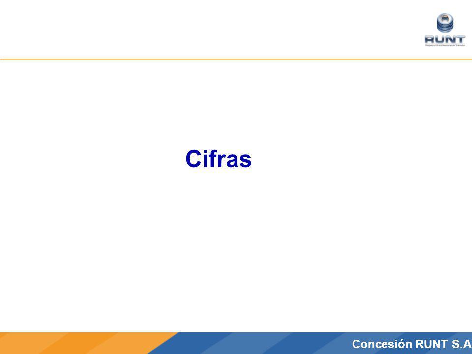 CONCESIÓN RUNT S.A.Concesión RUNT S.A Cifras
