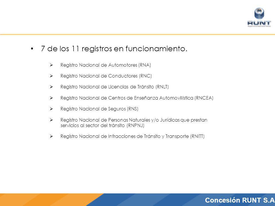 CONCESIÓN RUNT S.A.Concesión RUNT S.A 7 de los 11 registros en funcionamiento. Registro Nacional de Automotores (RNA) Registro Nacional de Conductores