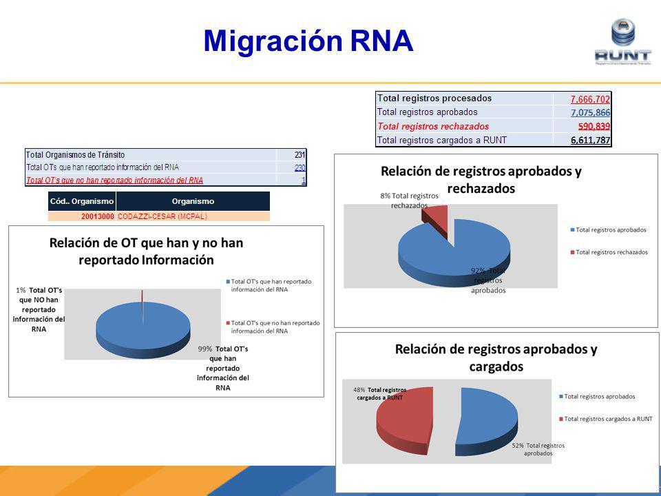 CONCESIÓN RUNT S.A.Concesión RUNT S.A Migración RNA