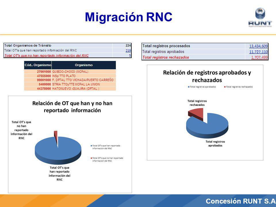 CONCESIÓN RUNT S.A.Concesión RUNT S.A Migración RNC