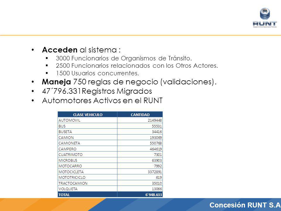 CONCESIÓN RUNT S.A.Concesión RUNT S.A Acceden al sistema : 3000 Funcionarios de Organismos de Tránsito. 2500 Funcionarios relacionados con los Otros A