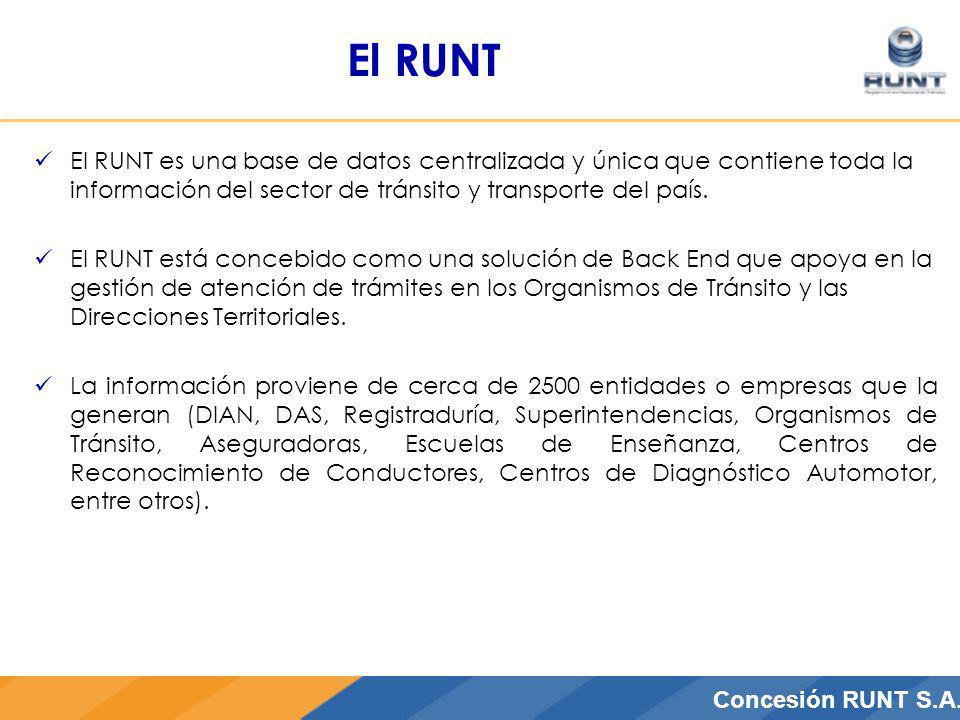 CONCESIÓN RUNT S.A.Concesión RUNT S.A. El RUNT El RUNT es una base de datos centralizada y única que contiene toda la información del sector de tránsi