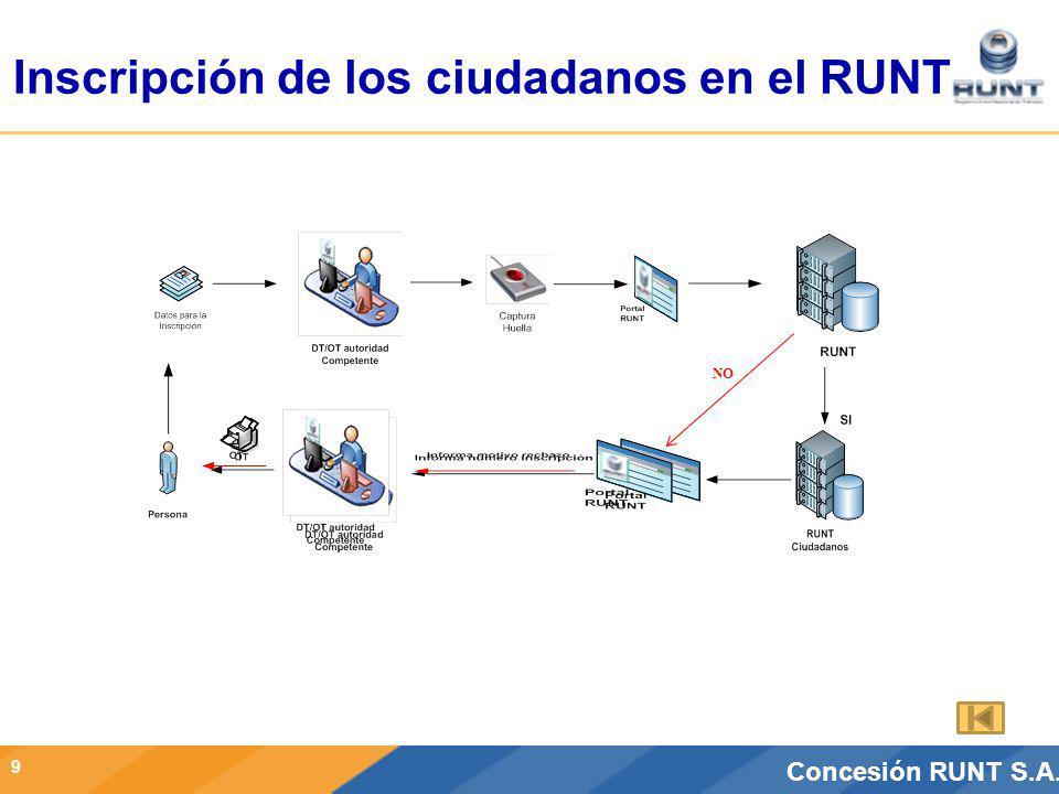 CONCESIÓN RUNT S.A.Concesión RUNT S.A. Inscripción de los ciudadanos en el RUNT 9 NO
