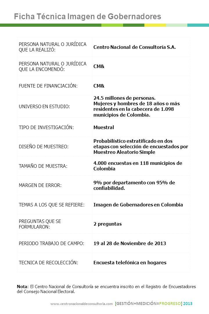 Nota: El Centro Nacional de Consultoría se encuentra inscrito en el Registro de Encuestadores del Consejo Nacional Electoral.