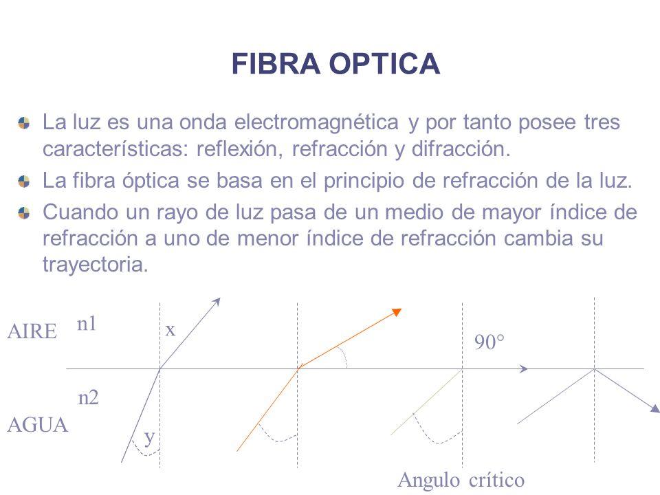 FIBRA OPTICA La luz es una onda electromagnética y por tanto posee tres características: reflexión, refracción y difracción. La fibra óptica se basa e