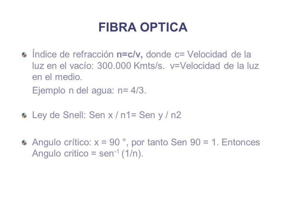 FIBRA OPTICA Índice de refracción n=c/v, donde c= Velocidad de la luz en el vacío: 300.000 Kmts/s.
