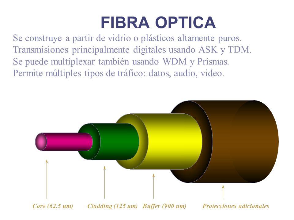 FIBRA OPTICA Buffer (900 um)Cladding (125 um)Core (62.5 um) Protecciones adicionales Se construye a partir de vidrio o plásticos altamente puros. Tran