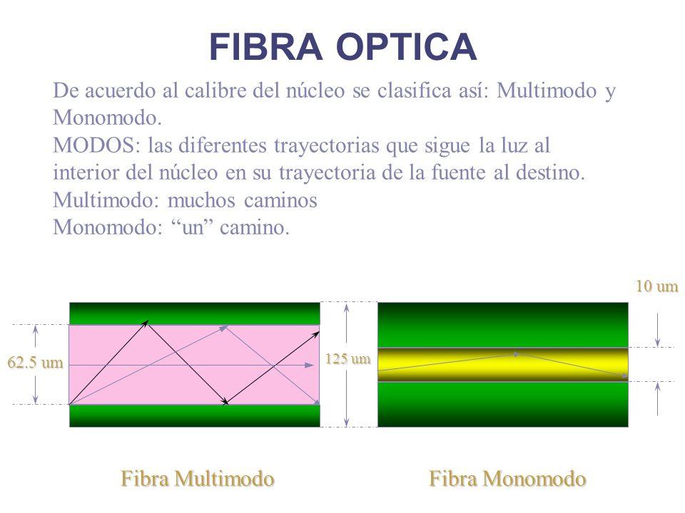 FIBRA OPTICA Fibra Multimodo Fibra Monomodo 125 um 10 um 62.5 um De acuerdo al calibre del núcleo se clasifica así: Multimodo y Monomodo.