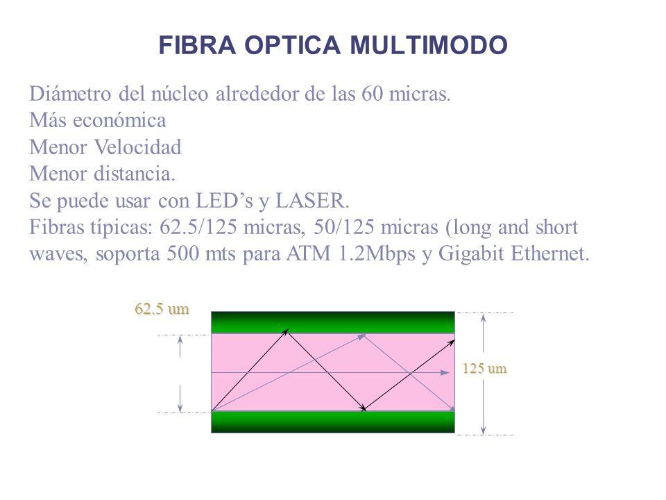 FIBRA OPTICA MULTIMODO 125 um 62.5 um Diámetro del núcleo alrededor de las 60 micras. Más económica Menor Velocidad Menor distancia. Se puede usar con