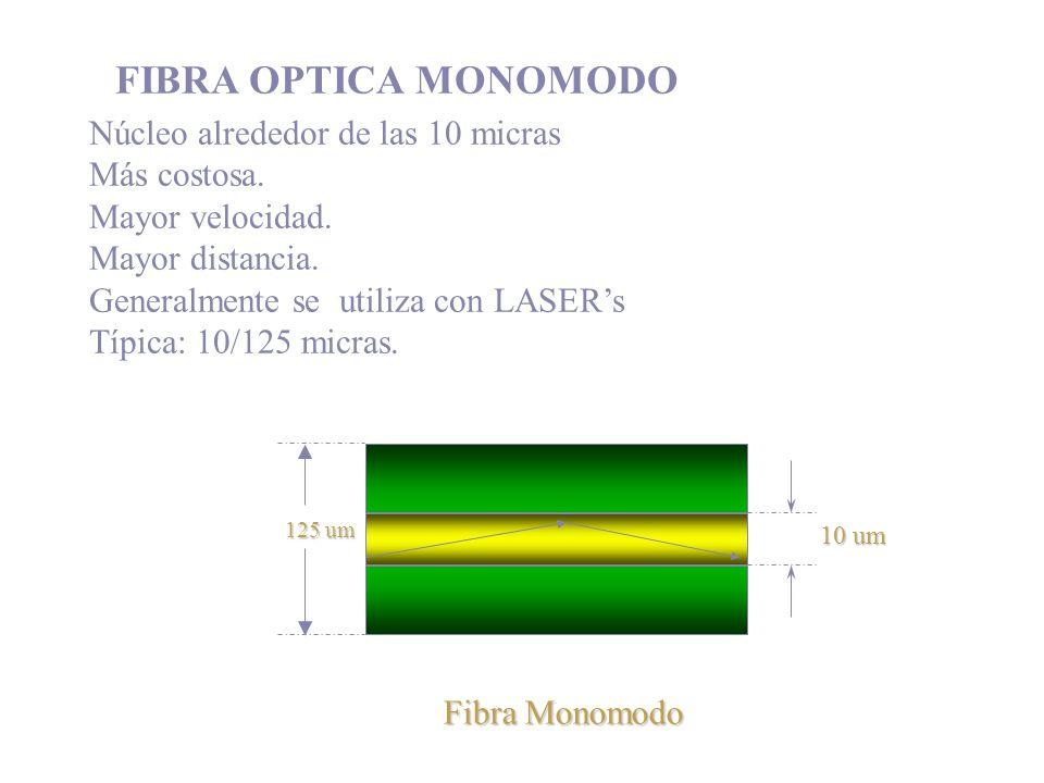 Fibra Monomodo 125 um 10 um Núcleo alrededor de las 10 micras Más costosa. Mayor velocidad. Mayor distancia. Generalmente se utiliza con LASERs Típica