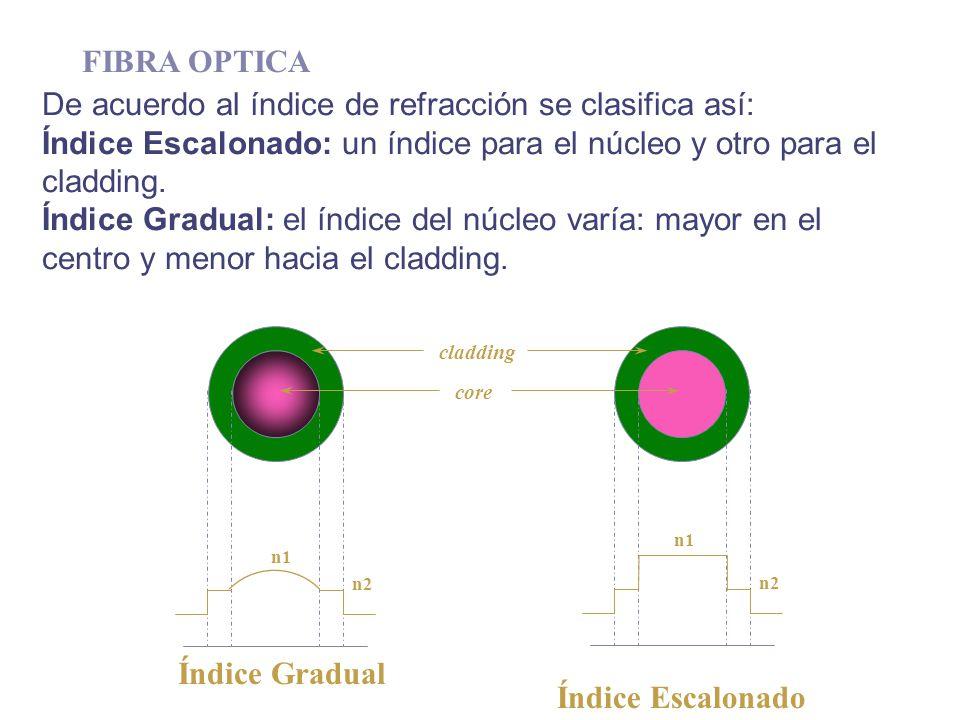 De acuerdo al índice de refracción se clasifica así: Índice Escalonado: un índice para el núcleo y otro para el cladding. Índice Gradual: el índice de