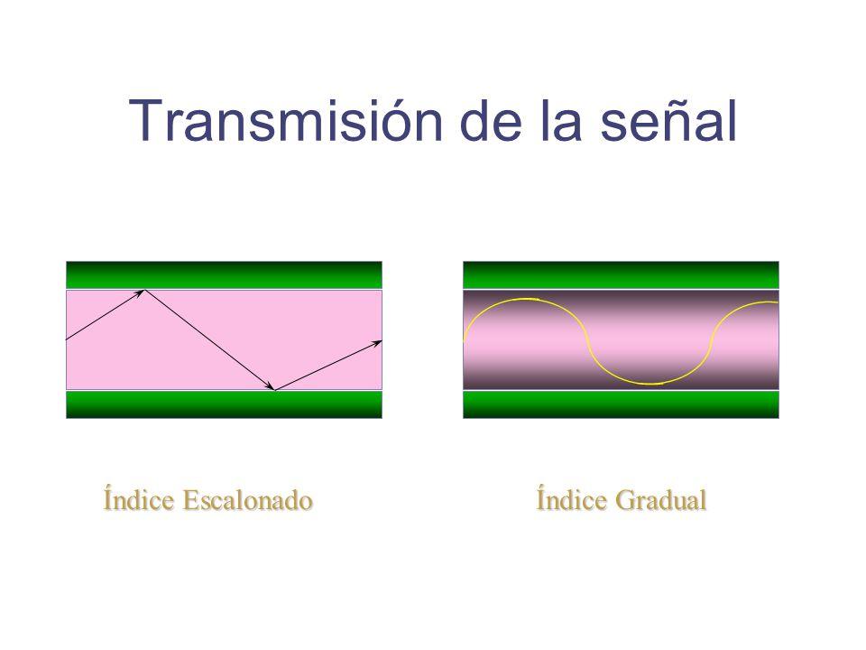 Transmisión de la señal Índice Gradual Índice Escalonado