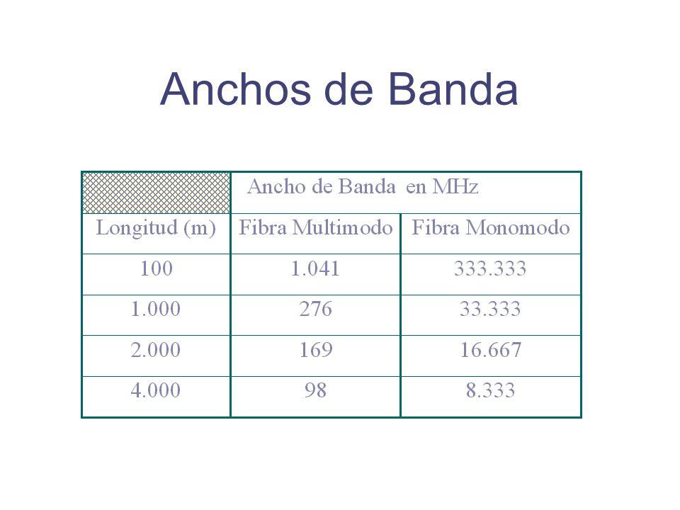 Anchos de Banda