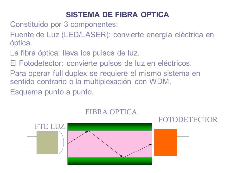 SISTEMA DE FIBRA OPTICA Constituido por 3 componentes: Fuente de Luz (LED/LASER): convierte energía eléctrica en óptica. La fibra óptica: lleva los pu