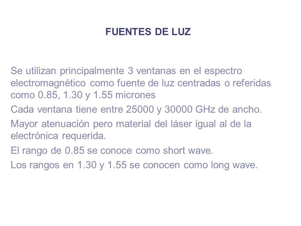 FUENTES DE LUZ Se utilizan principalmente 3 ventanas en el espectro electromagnético como fuente de luz centradas o referidas como 0.85, 1.30 y 1.55 m