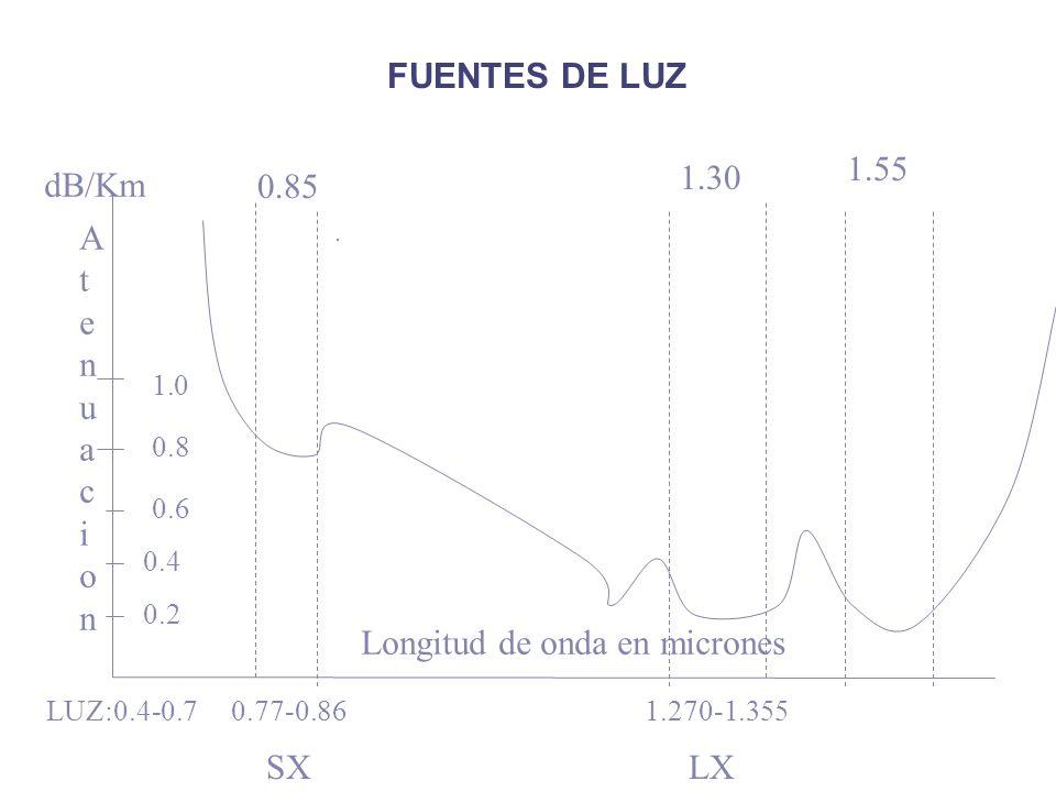 FUENTES DE LUZ 0.85 1.30 1.55 AtenuacionAtenuacion Longitud de onda en micrones 0.77-0.861.270-1.355LUZ:0.4-0.7. dB/Km 0.2 0.4 0.6 0.8 1.0 SXLX