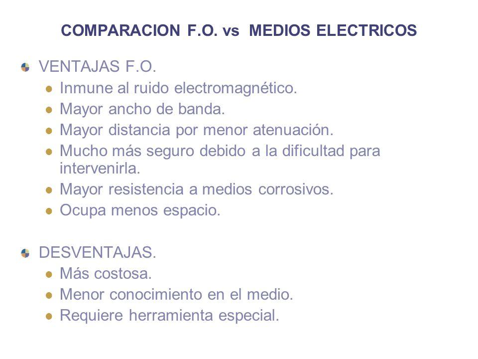 COMPARACION F.O. vs MEDIOS ELECTRICOS VENTAJAS F.O. Inmune al ruido electromagnético. Mayor ancho de banda. Mayor distancia por menor atenuación. Much