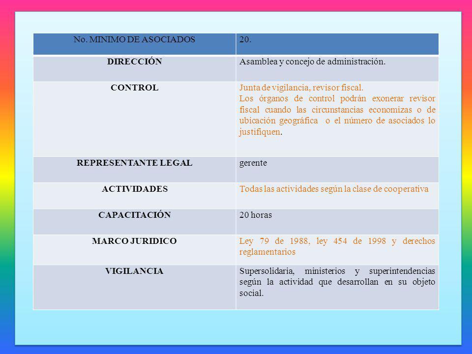 ORGANIGRAMA DE LAS COOPERATIVAS ASAMBLEA GENERAL JUNTA DE VIGILANCIA CONSEJO DE ADMINISTRACIÓN OTROS COMITÉS REVISOR FISCAL SECRETARÍA PRODUCCIÓN CONTABILIDAD Y FINANZAS COMERCIALIZACIÓN OTRAS SECCIONES GERENCIA/REPRESENTANTE LEGAL