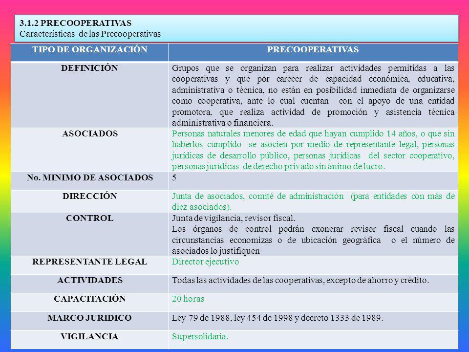 3.1.2 PRECOOPERATIVAS Características de las Precooperativas 3.1.2 PRECOOPERATIVAS Características de las Precooperativas TIPO DE ORGANIZACIÓNPRECOOPE
