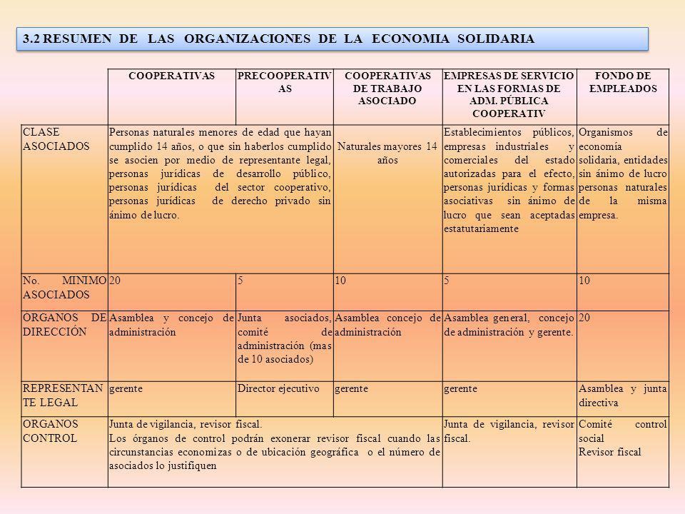 ACTIVIDAD ES Todas las actividades según la clase de cooperativa Toda actividad de las cooperativas excepto ahorro y crédito.