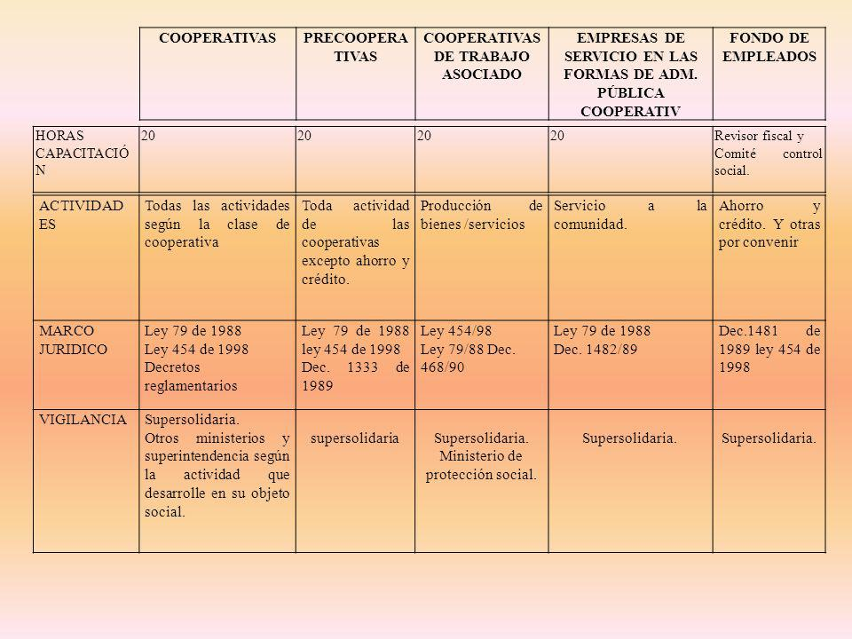 3.3 CLASES DE COOPERATIVAS 3.3.1 CLASES DE COOPERATIVAS SEGÚN EL AMBITO DE LA ACTIVIDAD ECONOMICA.