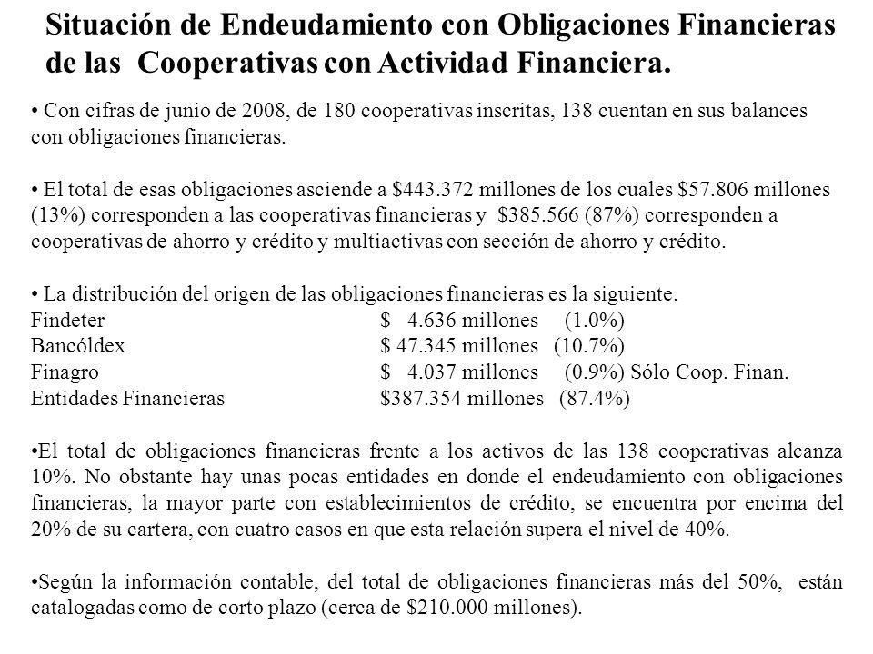 Situación de Endeudamiento con Obligaciones Financieras de las Cooperativas con Actividad Financiera. Con cifras de junio de 2008, de 180 cooperativas