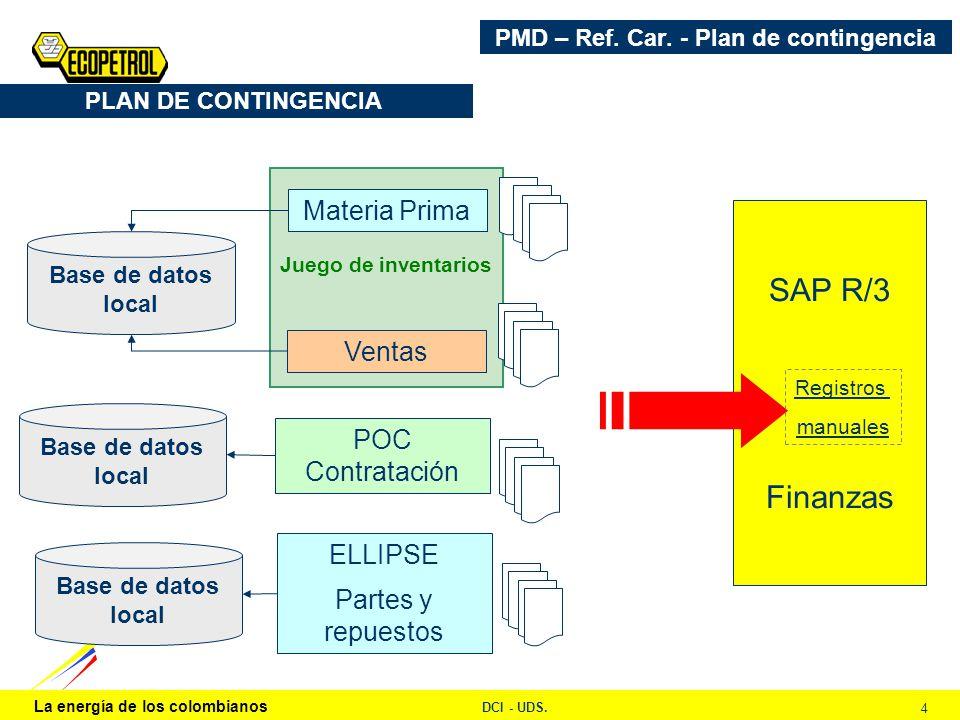 La energía de los colombianos DCI - UDS. 4 Juego de inventarios PLAN DE CONTINGENCIA Ventas POC Contratación Materia Prima Base de datos local SAP R/3