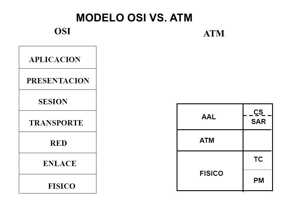 AAL ATM FISICO CS SAR TC PM MODELO OSI VS. ATM PRESENTACION APLICACION SESION RED FISICO ENLACE TRANSPORTE OSI ATM