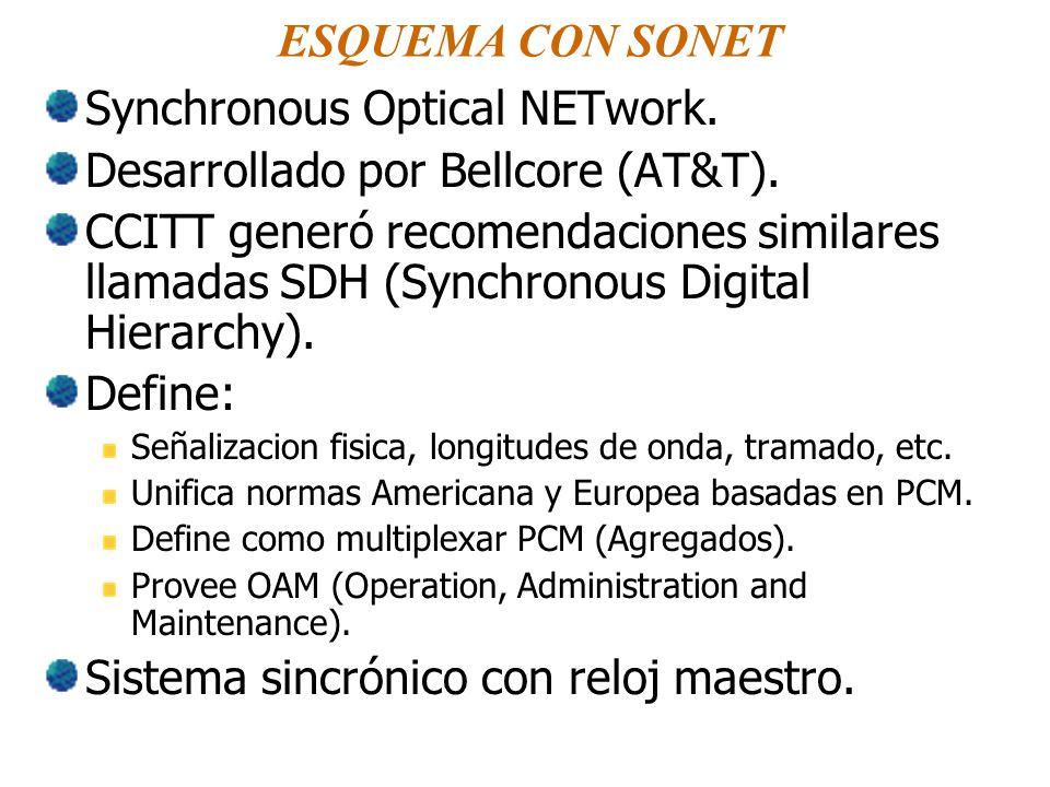 ESQUEMA CON SONET Synchronous Optical NETwork. Desarrollado por Bellcore (AT&T). CCITT generó recomendaciones similares llamadas SDH (Synchronous Digi