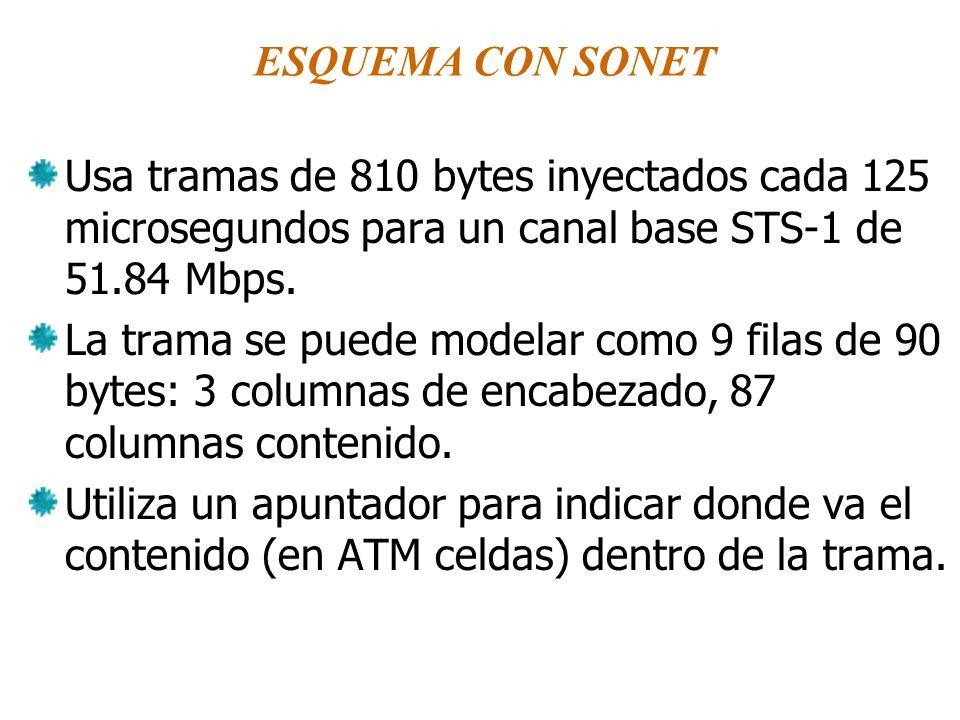 ESQUEMA CON SONET Usa tramas de 810 bytes inyectados cada 125 microsegundos para un canal base STS-1 de 51.84 Mbps. La trama se puede modelar como 9 f