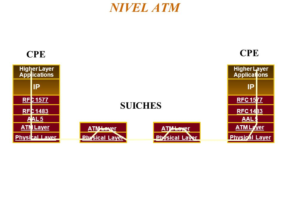 NIVEL ATM Higher Layer Applications IP RFC 1483 AAL 5 ATM Layer Physical Layer RFC 1577 Higher Layer Applications IP RFC 1483 AAL 5 ATM Layer Physical