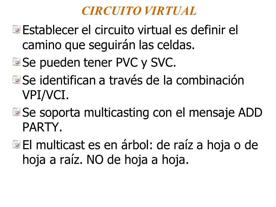 CIRCUITO VIRTUAL Establecer el circuito virtual es definir el camino que seguirán las celdas. Se pueden tener PVC y SVC. Se identifican a través de la